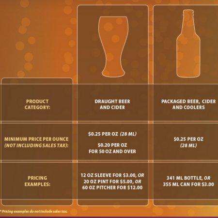 B.C. Government Adjusts Minimum Drink Pricing Rules, Still Faces Criticism